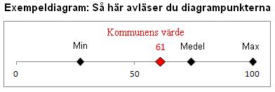 Exempeldiagram