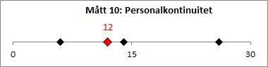M-tt_10_Personalkontinuitet