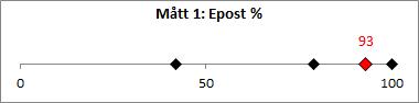 M-tt_1_E-post