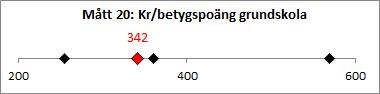 M-tt_20_kronor_per_betygspo-ng_grundskola