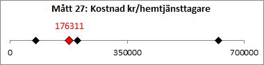 M-tt_27_Kostnad_kronor_per_hemtj-nsttagare