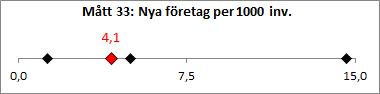 M-tt_33_Nya_f-retag_per_1000_inv-nare