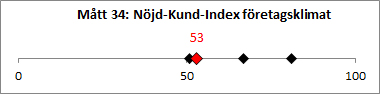 M-tt_34_N-jd-Kund-Index_f-retagsklimat