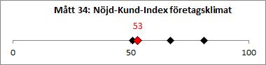 M-tt_34_N-jd-Kund-Index_f-retagsklimat