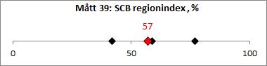 M-tt_39_SCB_regionindex_-