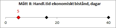 M-tt_8_Handl-ggningstid_ekonomiskt_bist-nd-_dagar