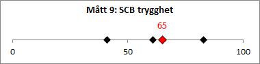 M-tt_9_SCB_trygghet