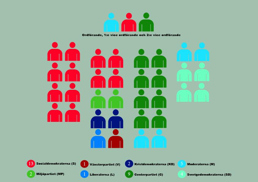 Mandatfördelning Tranemo kommun